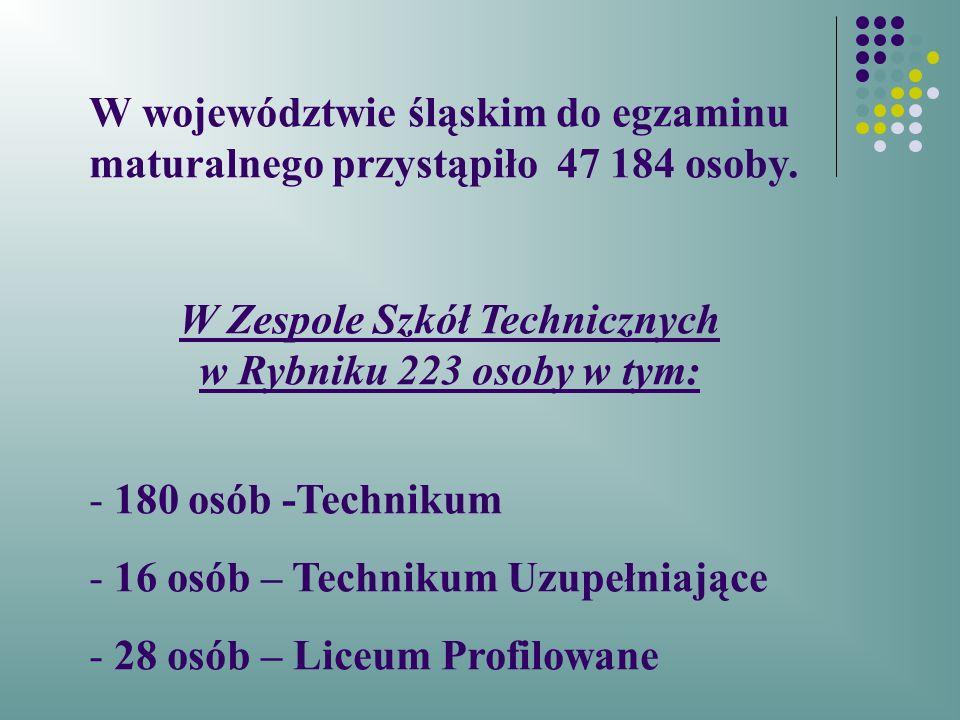 W Zespole Szkół Technicznych w Rybniku 223 osoby w tym: