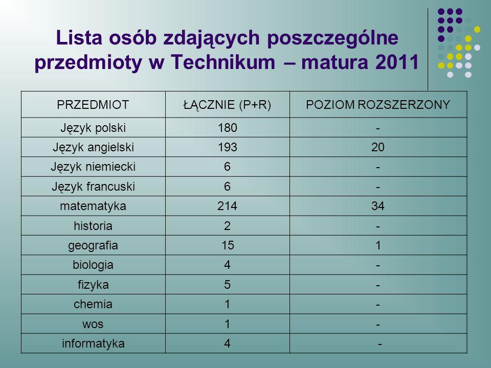 Lista osób zdających poszczególne przedmioty w Technikum – matura 2011