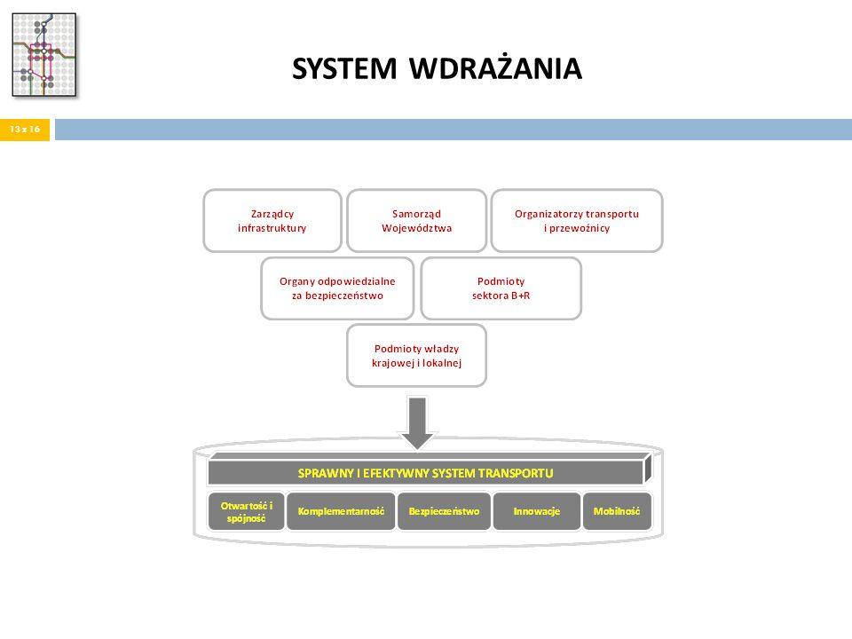 SYSTEM WDRAŻANIA