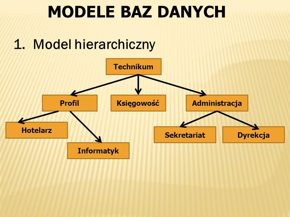MODELE BAZ DANYCH Model hierarchiczny Technikum Profil Księgowość