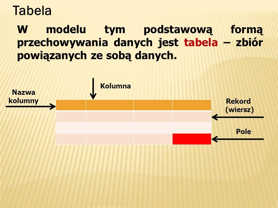Tabela W modelu tym podstawową formą przechowywania danych jest tabela – zbiór powiązanych ze sobą danych.