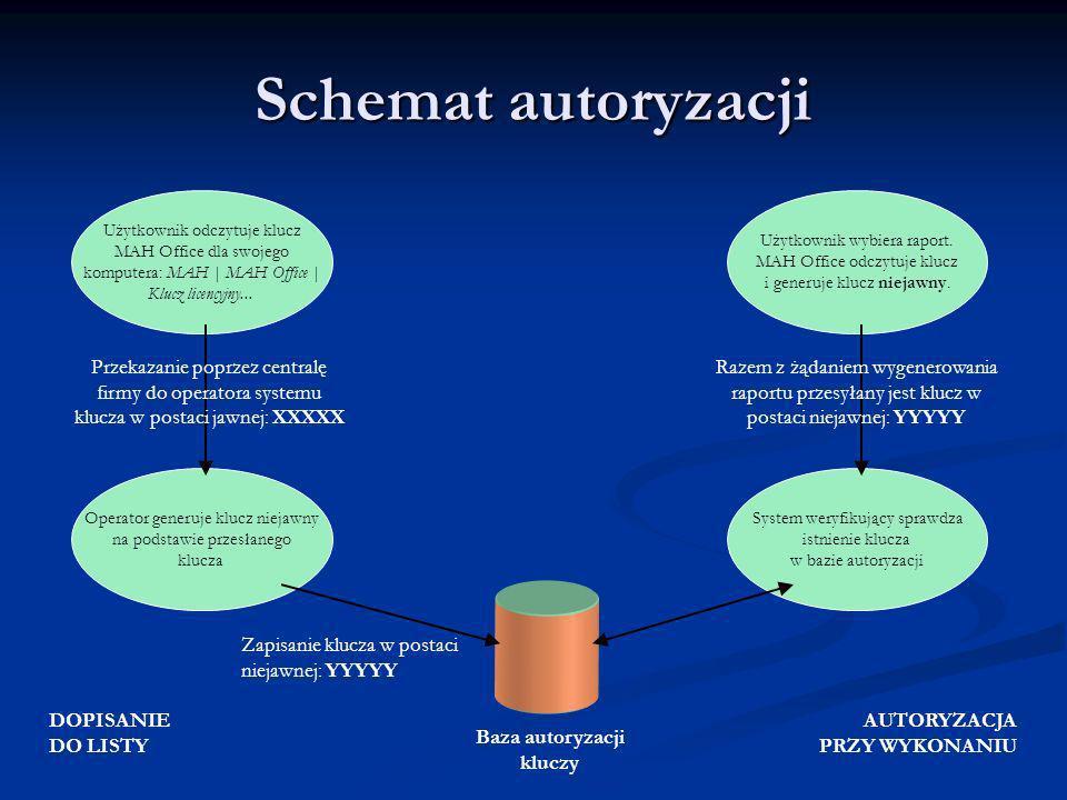 Schemat autoryzacji Przekazanie poprzez centralę
