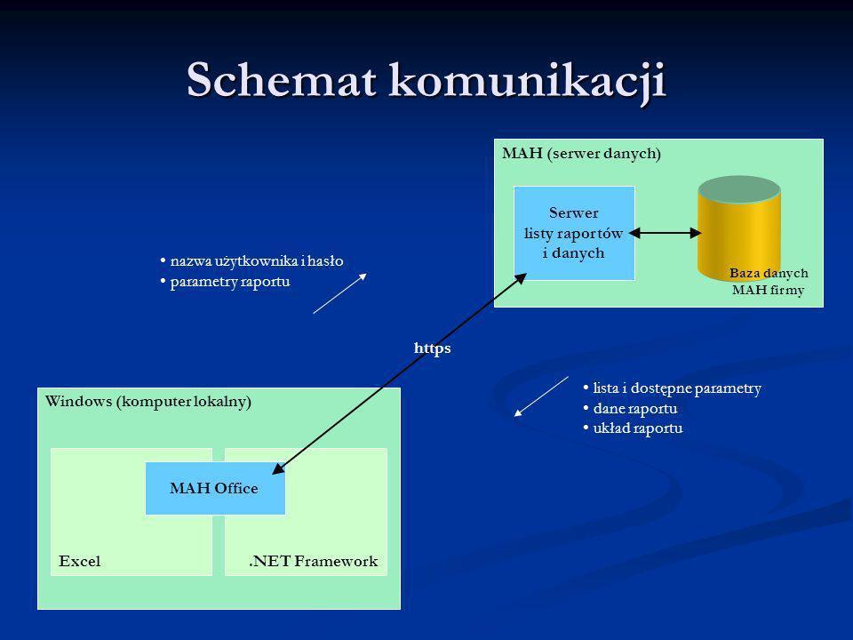 Schemat komunikacji MAH (serwer danych) Serwer listy raportów i danych