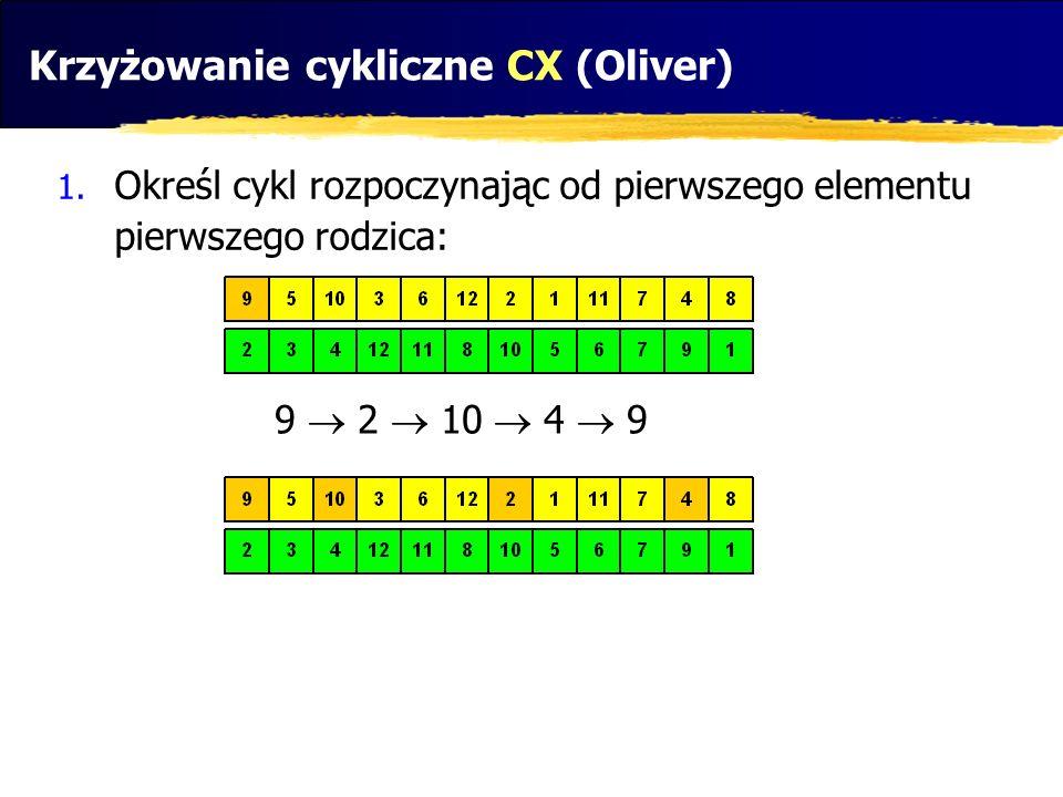 Krzyżowanie cykliczne CX (Oliver)