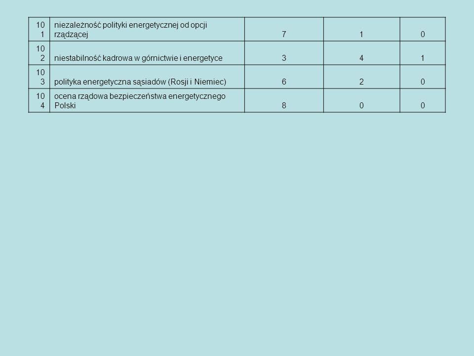 101 niezależność polityki energetycznej od opcji rządzącej. 7. 1. 102. niestabilność kadrowa w górnictwie i energetyce.