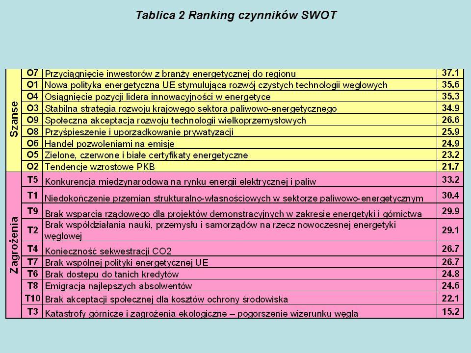 Tablica 2 Ranking czynników SWOT