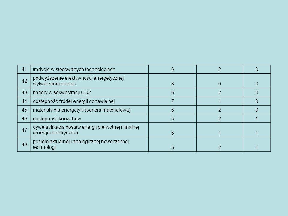 41 tradycje w stosowanych technologiach. 6. 2. 42. podwyższenie efektywności energetycznej wytwarzania energii.