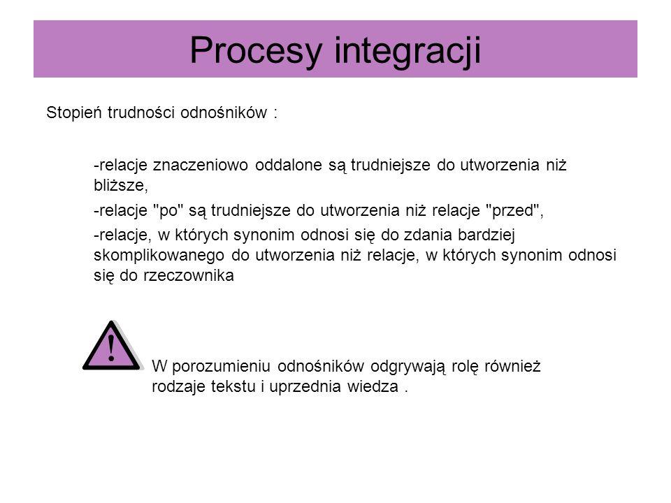 Procesy integracji Stopień trudności odnośników :
