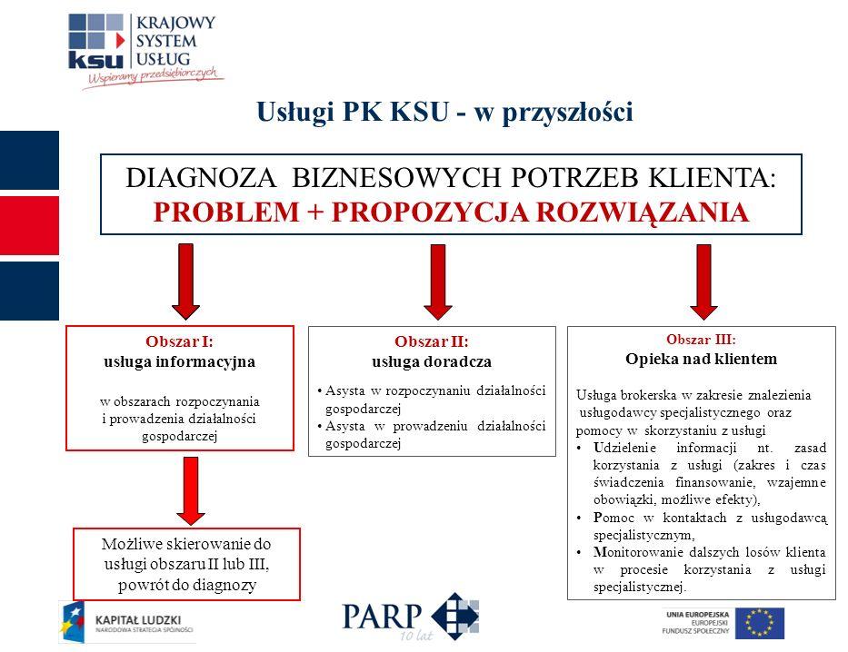 Usługi PK KSU - w przyszłości