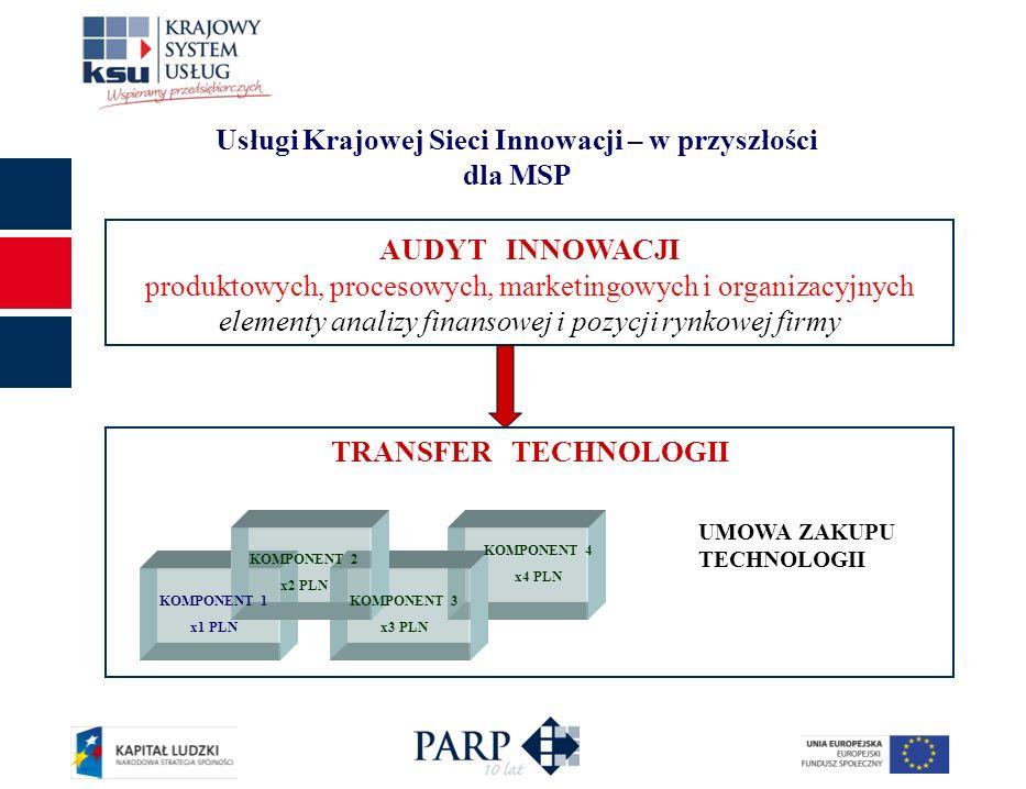 Usługi Krajowej Sieci Innowacji – w przyszłości dla MSP