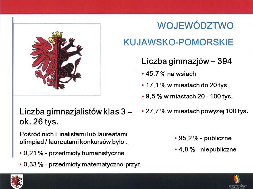 WOJEWÓDZTWO KUJAWSKO-POMORSKIE Liczba gimnazjów – 394