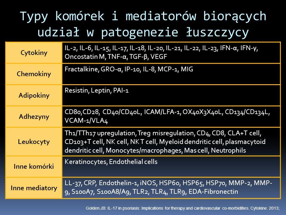 Typy komórek i mediatorów biorących udział w patogenezie łuszczycy