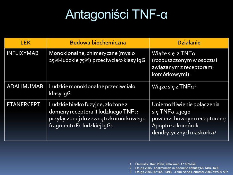 Antagoniści TNF-α LEK Budowa biochemiczna Działanie INFLIXYMAB