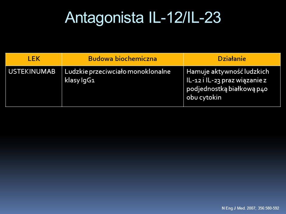 Antagonista IL-12/IL-23 LEK Budowa biochemiczna Działanie USTEKINUMAB