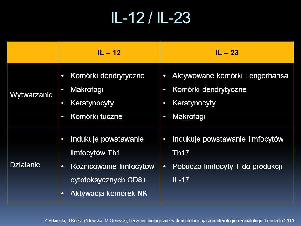 IL-12 / IL-23 IL – 12 IL – 23 Wytwarzanie Komórki dendrytyczne