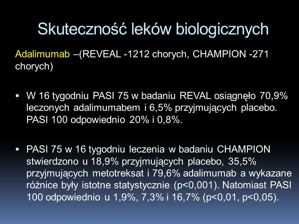 Skuteczność leków biologicznych