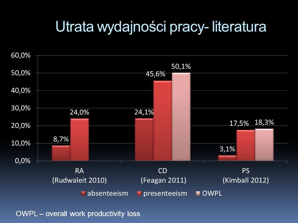 Utrata wydajności pracy- literatura