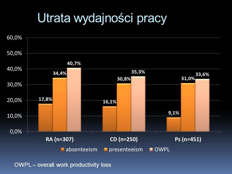 Utrata wydajności pracy