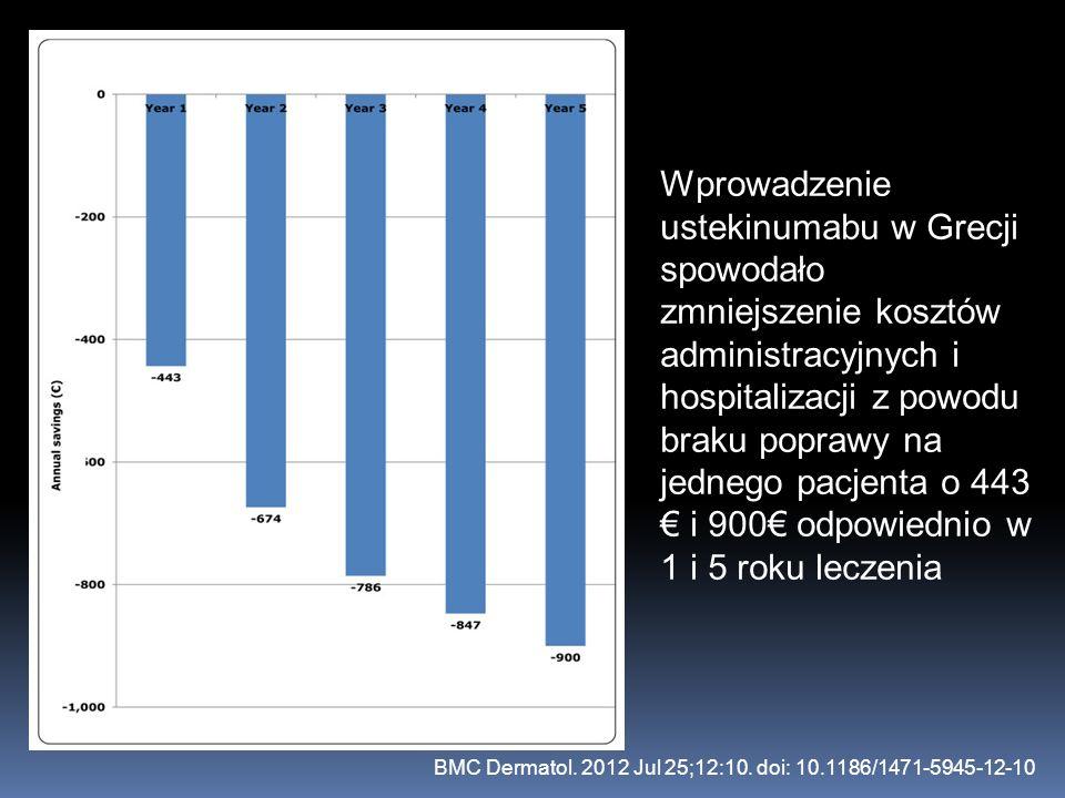 Wprowadzenie ustekinumabu w Grecji spowodało zmniejszenie kosztów administracyjnych i hospitalizacji z powodu braku poprawy na jednego pacjenta o 443 € i 900€ odpowiednio w 1 i 5 roku leczenia