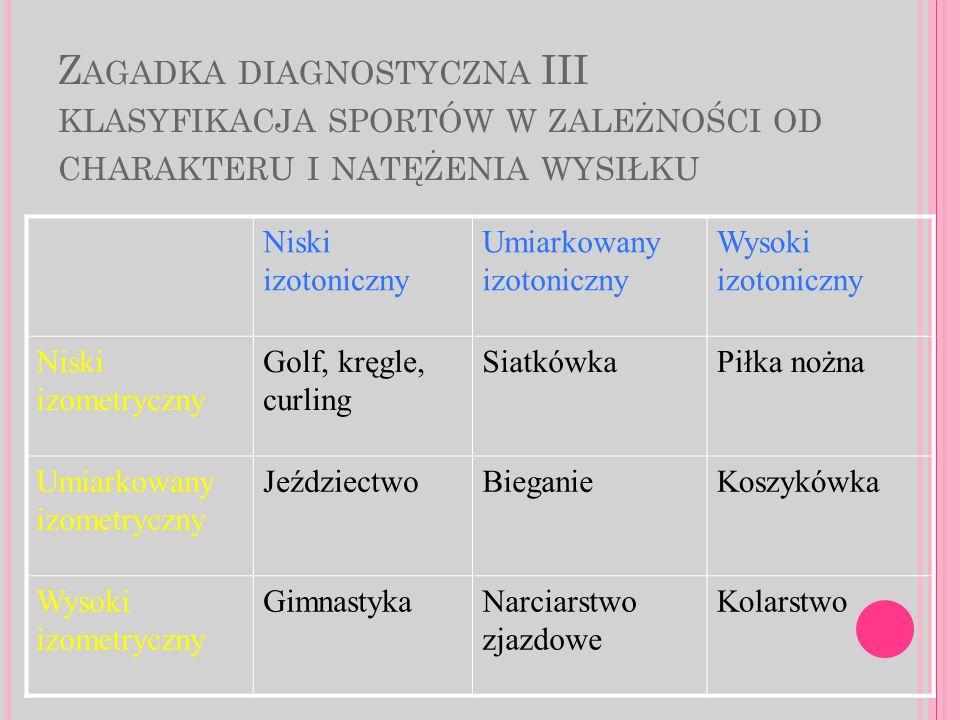 Zagadka diagnostyczna III klasyfikacja sportów w zależności od charakteru i natężenia wysiłku