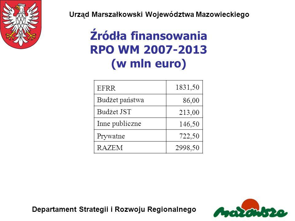 Źródła finansowania RPO WM 2007-2013 (w mln euro)