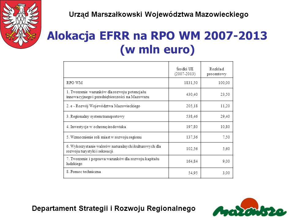 Alokacja EFRR na RPO WM 2007-2013 (w mln euro)