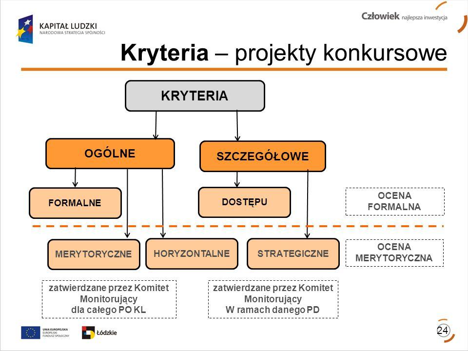 Kryteria – projekty konkursowe