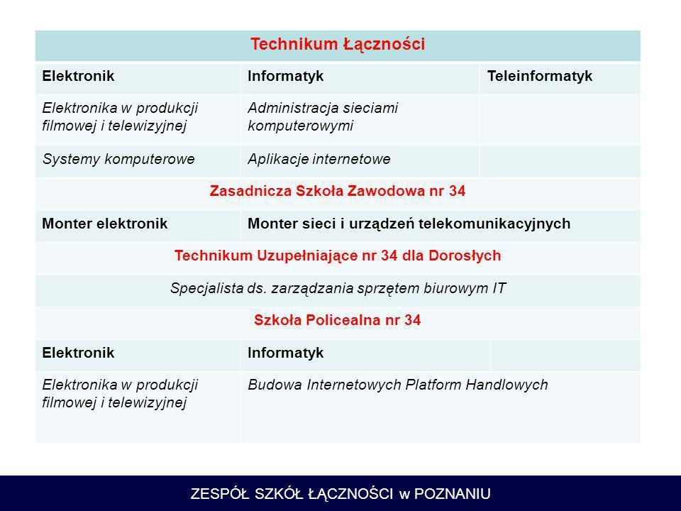 Technikum Łączności Elektronik Informatyk Teleinformatyk