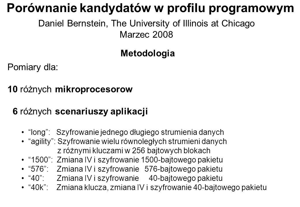 Porównanie kandydatów w profilu programowym