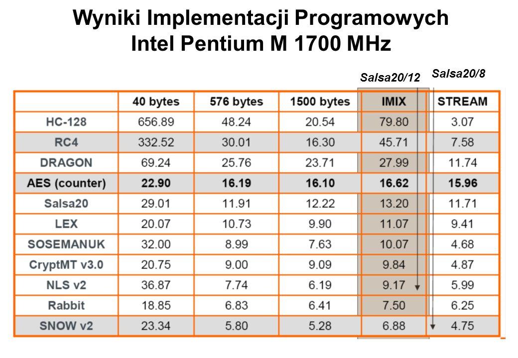 Wyniki Implementacji Programowych Intel Pentium M 1700 MHz