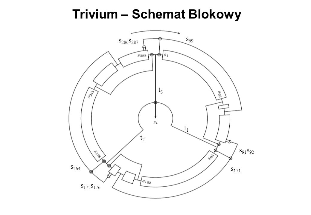 Trivium – Schemat Blokowy