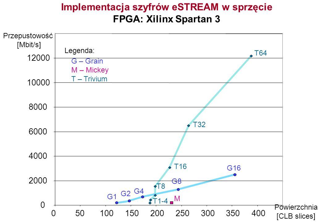 Implementacja szyfrów eSTREAM w sprzęcie