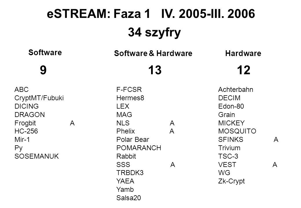 eSTREAM: Faza 1 IV. 2005-III. 2006 34 szyfry 9 13 12 Software