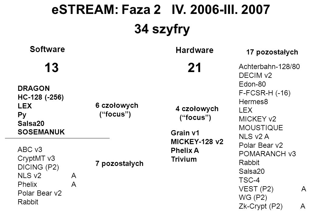 eSTREAM: Faza 2 IV. 2006-III. 2007 34 szyfry 13 21 Software Hardware