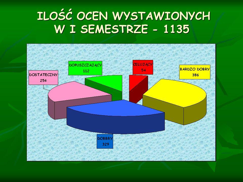 ILOŚĆ OCEN WYSTAWIONYCH W I SEMESTRZE - 1135
