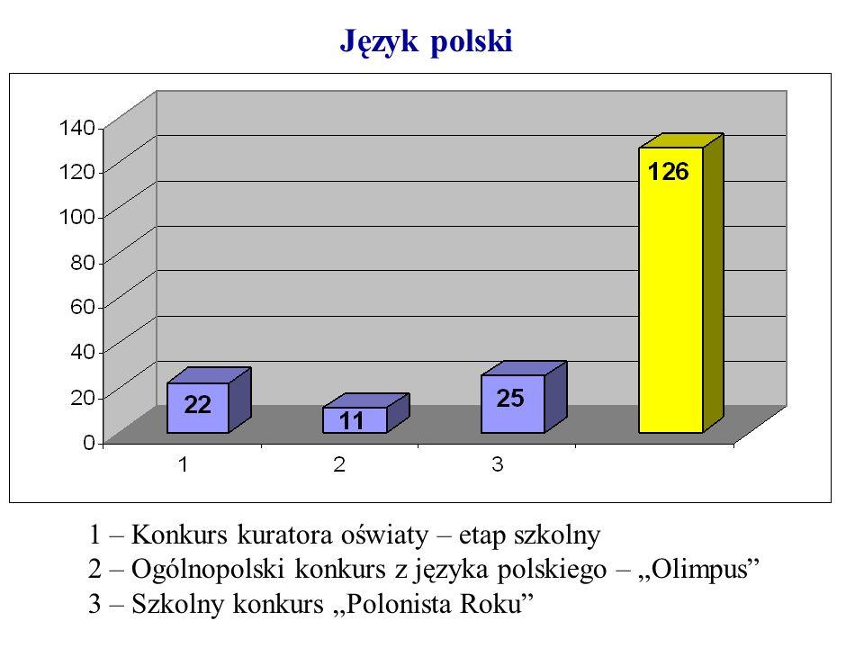 Język polski 1 – Konkurs kuratora oświaty – etap szkolny