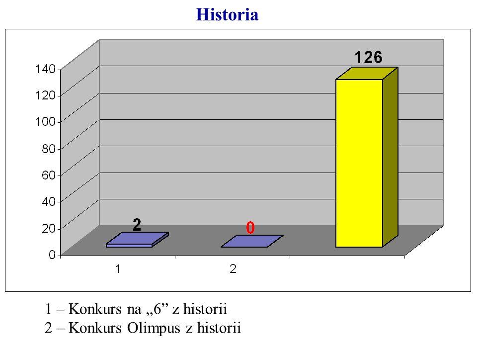 "Historia 1 – Konkurs na ""6 z historii 2 – Konkurs Olimpus z historii"