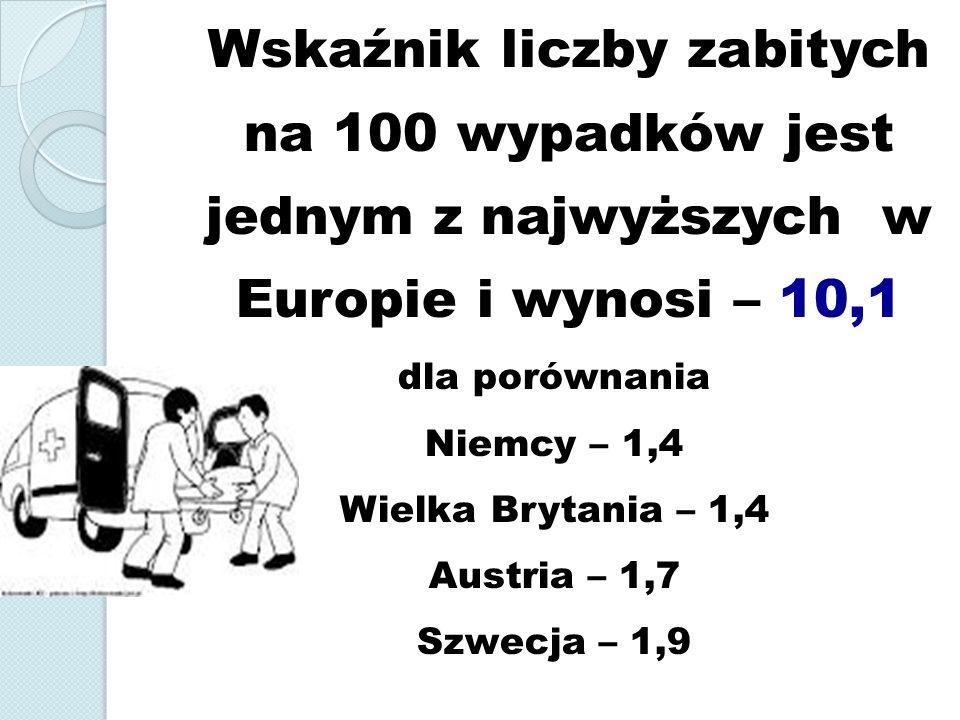 dla porównania Niemcy – 1,4 Wielka Brytania – 1,4 Austria – 1,7