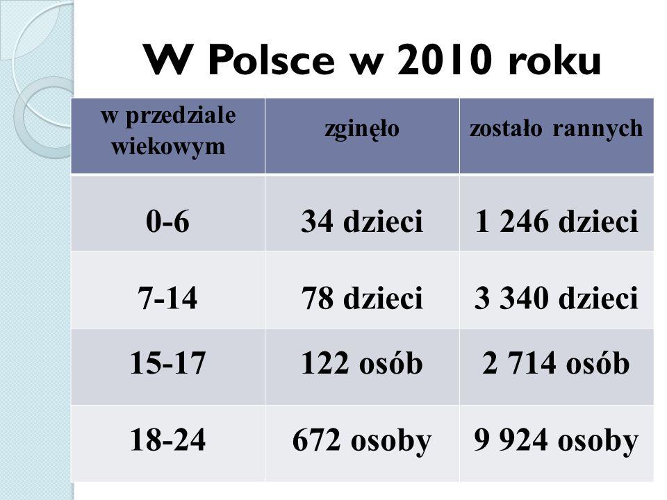 W Polsce w 2010 roku 0-6 34 dzieci 1 246 dzieci 7-14 78 dzieci