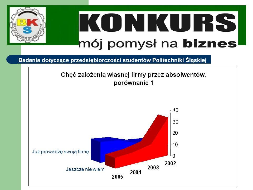 Badania dotyczące przedsiębiorczości studentów Politechniki Śląskiej