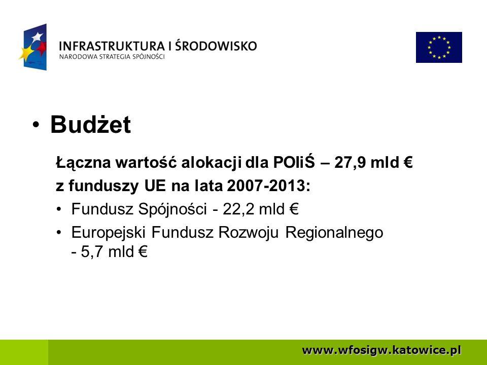 Budżet Łączna wartość alokacji dla POIiŚ – 27,9 mld €