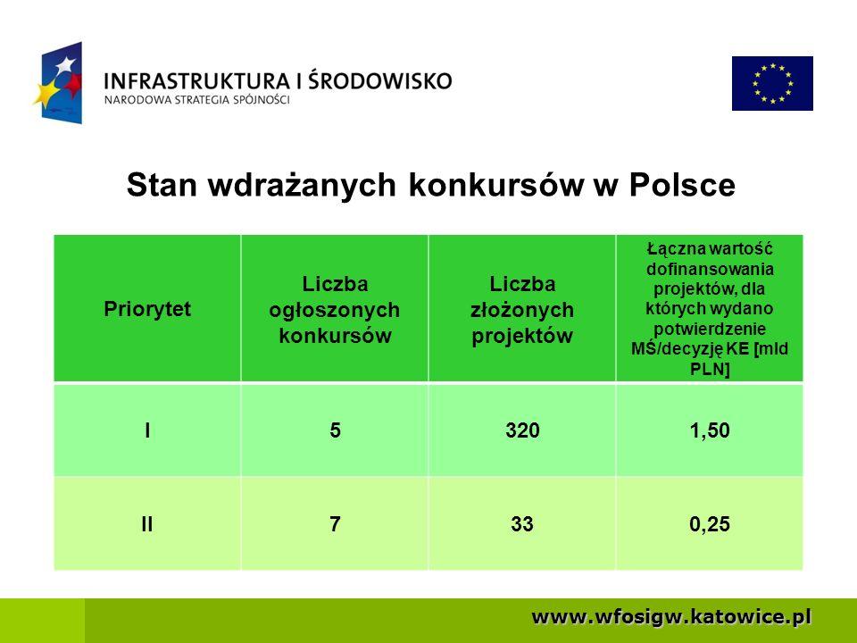 Stan wdrażanych konkursów w Polsce