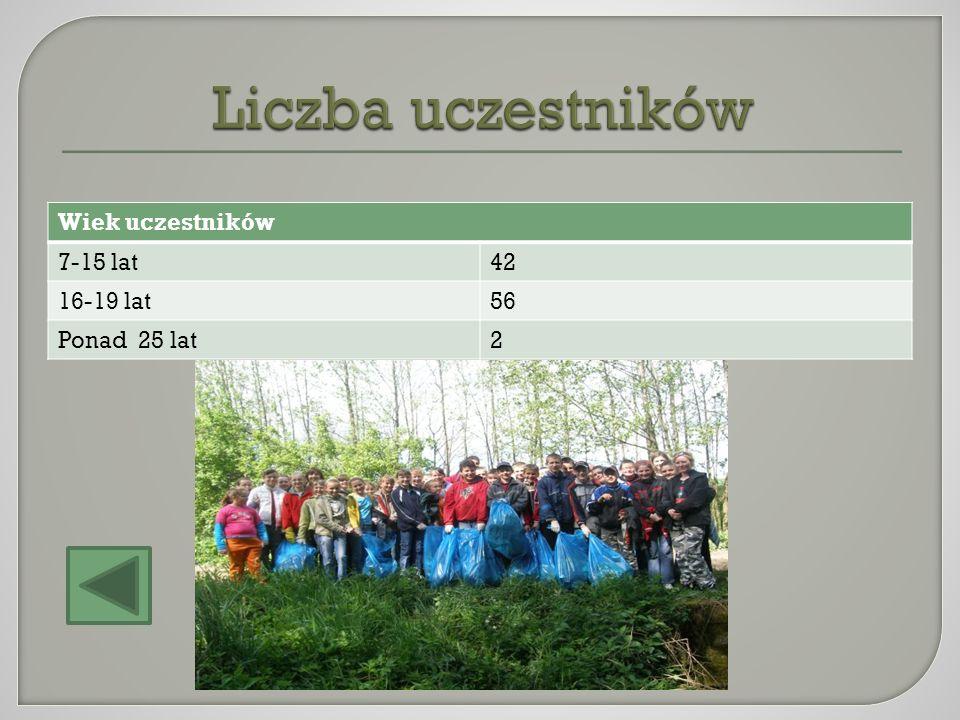 Liczba uczestników Wiek uczestników 7-15 lat 42 16-19 lat 56