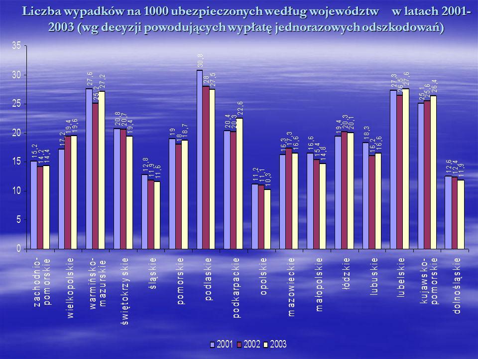 Liczba wypadków na 1000 ubezpieczonych według województw w latach 2001-2003 (wg decyzji powodujących wypłatę jednorazowych odszkodowań)