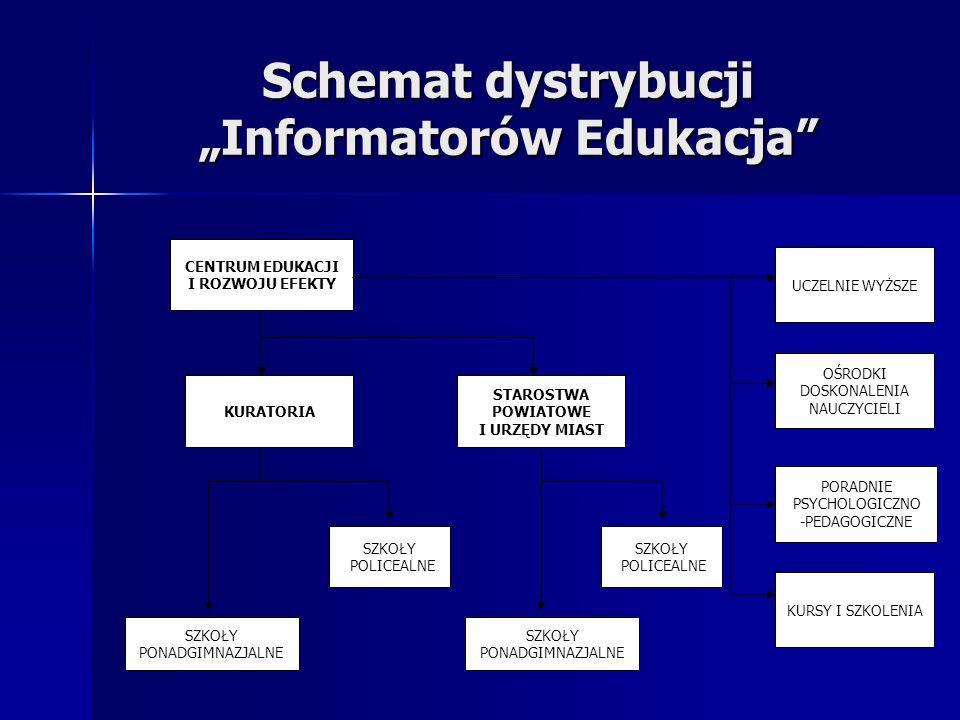 """Schemat dystrybucji """"Informatorów Edukacja"""