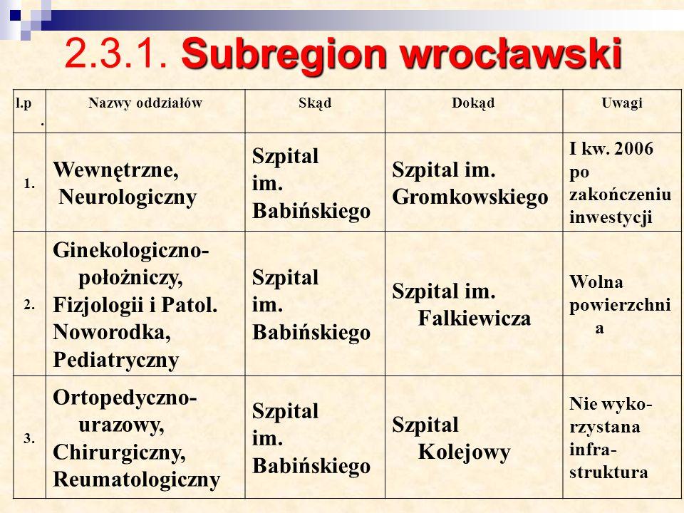 2.3.1. Subregion wrocławski Wewnętrzne, Neurologiczny Szpital im.