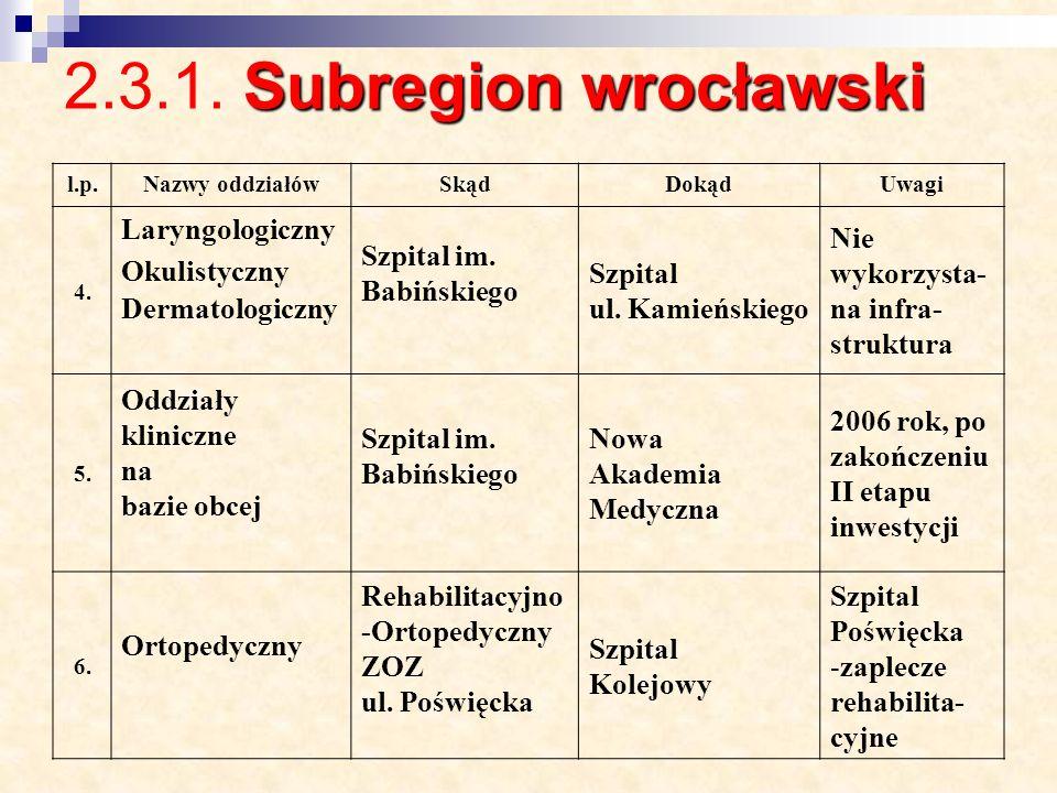 2.3.1. Subregion wrocławski Laryngologiczny Okulistyczny