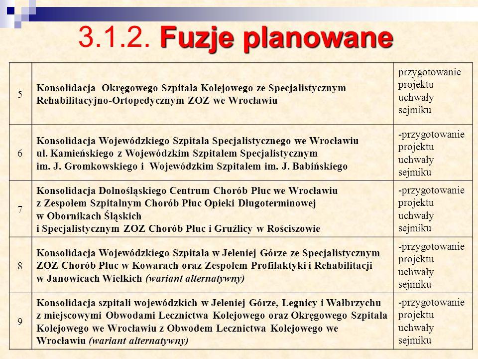 3.1.2. Fuzje planowane 5. Konsolidacja Okręgowego Szpitala Kolejowego ze Specjalistycznym Rehabilitacyjno-Ortopedycznym ZOZ we Wrocławiu.