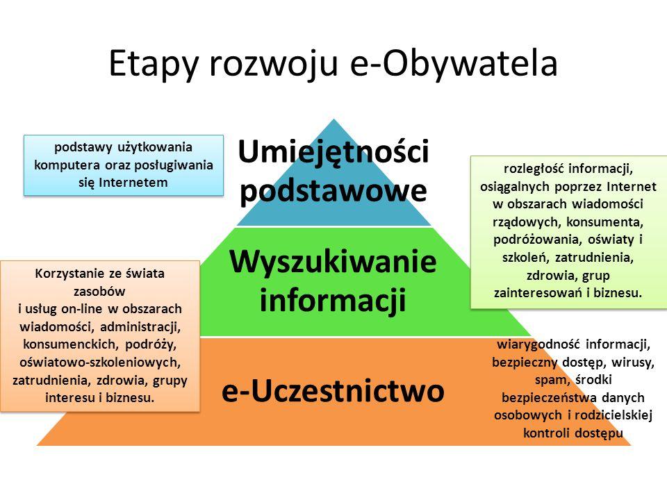 Etapy rozwoju e-Obywatela
