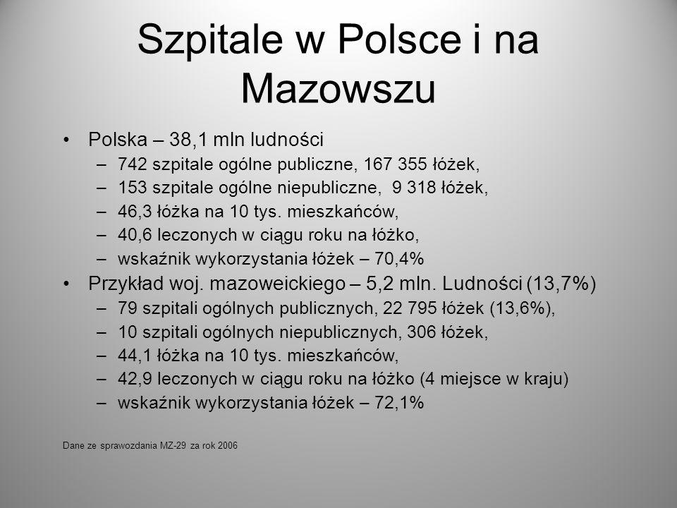 Szpitale w Polsce i na Mazowszu